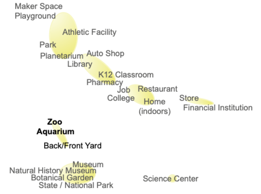 Places where people encounter STEM concepts. Proximity shows how people make connections or distinguish between different places.